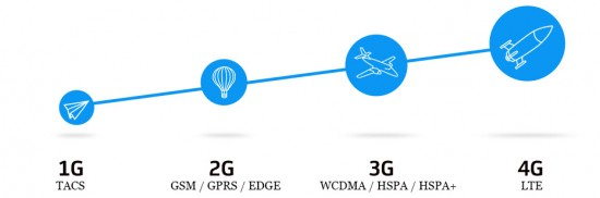 What is LTE? 4G?