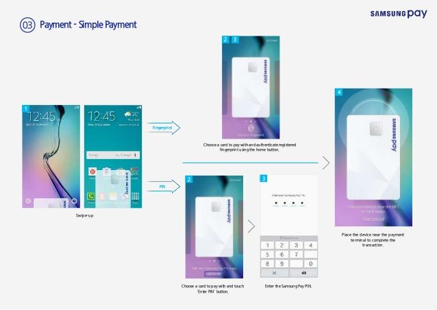 Samsung Pay Chart