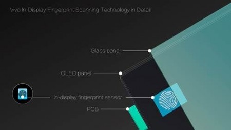 CES 2018 Reports: Vivo Unveils First In-Display FingerPrint Tech